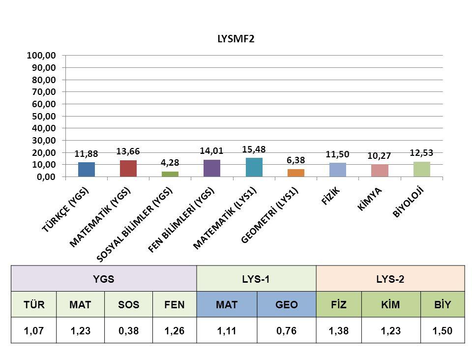 YGSLYS-1LYS-2 TÜRMATSOSFENMATGEOFİZKİMBİY 1,071,230,381,261,110,761,381,231,50