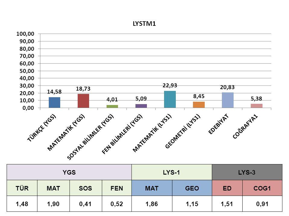 YGSLYS-1LYS-3 TÜRMATSOSFENMATGEOEDCOG1 1,481,900,410,521,861,151,510,91