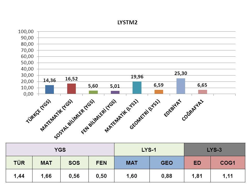 YGSLYS-1LYS-3 TÜRMATSOSFENMATGEOEDCOG1 1,441,660,560,501,600,881,811,11