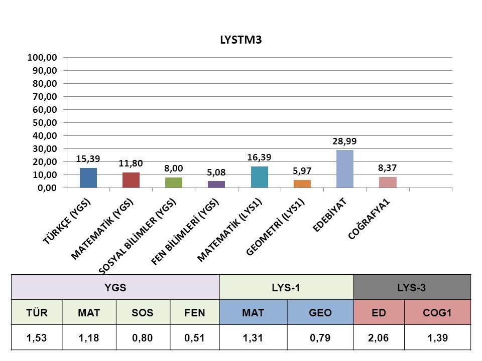 YGSLYS-1LYS-3 TÜRMATSOSFENMATGEOEDCOG1 1,531,180,800,511,310,792,061,39