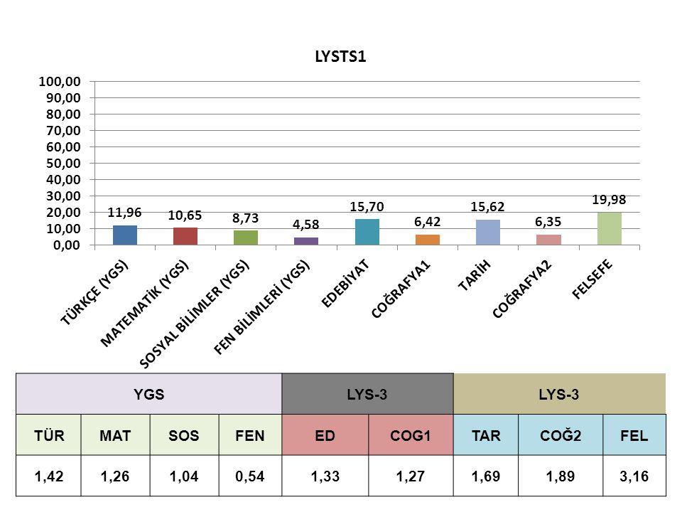YGSLYS-3 TÜRMATSOSFENEDCOG1TARCOĞ2FEL 1,421,261,040,541,331,271,691,893,16