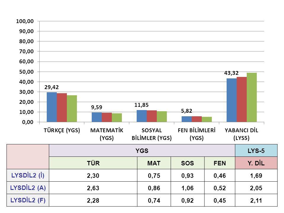 YGSLYS-5 TÜRMATSOSFENY. DİL LYSDİL2 (İ)2,300,750,930,461,69 LYSDİL2 (A)2,630,861,060,522,05 LYSDİL2 (F)2,280,740,920,452,11