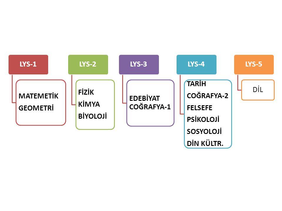LYS-1 MATEMETİK GEOMETRİ LYS-2 FİZİK KİMYA BİYOLOJİ LYS-3 EDEBİYAT COĞRAFYA-1 LYS-4 TARİH COĞRAFYA-2 FELSEFE PSİKOLOJİ SOSYOLOJİ DİN KÜLTR. LYS-5DİL
