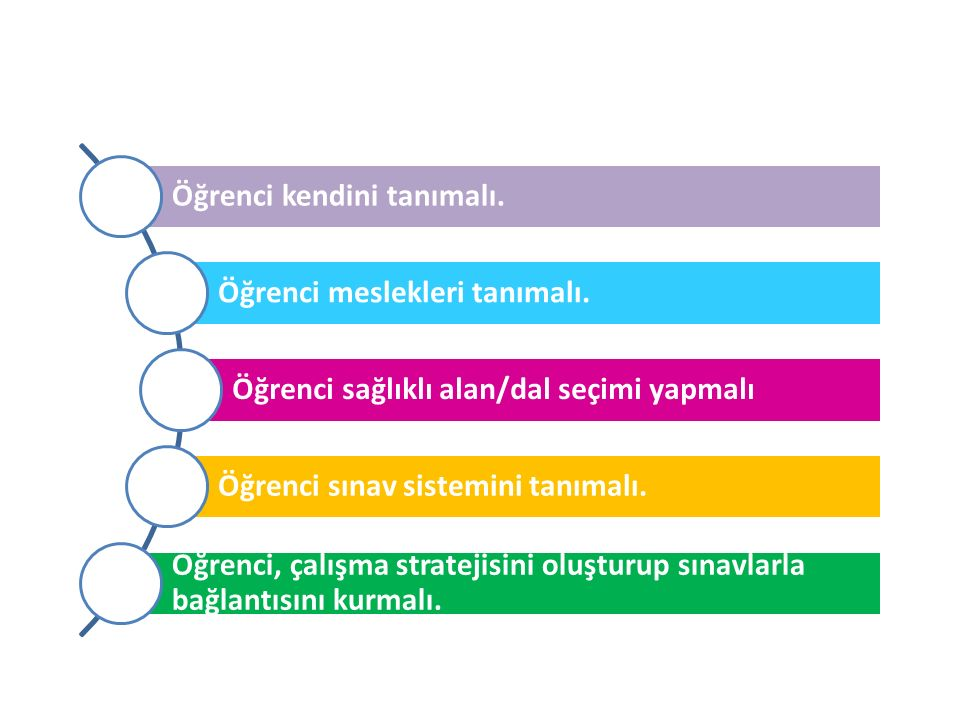 ÖRNEK-2 MTAL 12.sınıf Hemşirelik Alanı öğrencisi Zeynep, alanı doğrultusunda eğitimini Hemşire olarak sürdürmek istemektedir.