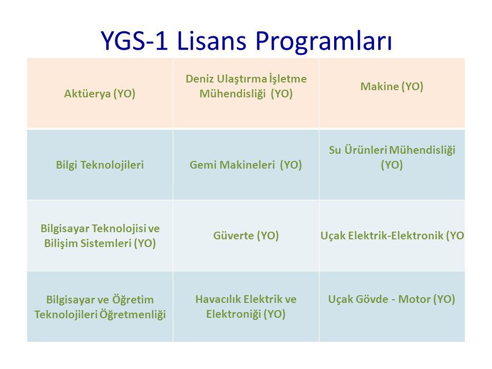 YGS-1 Lisans Programları Aktüerya (YO) Deniz Ulaştırma İşletme Mühendisliği (YO) Makine (YO) Bilgi TeknolojileriGemi Makineleri (YO) Su Ürünleri Mühen