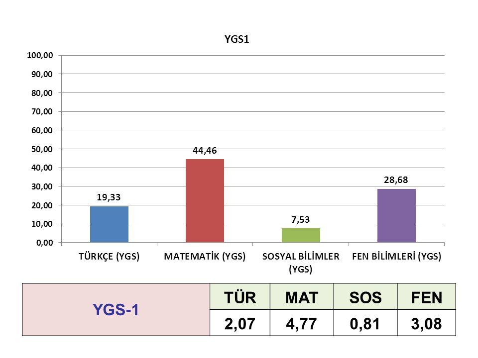 YGS-1 TÜRMATSOSFEN 2,074,770,813,08