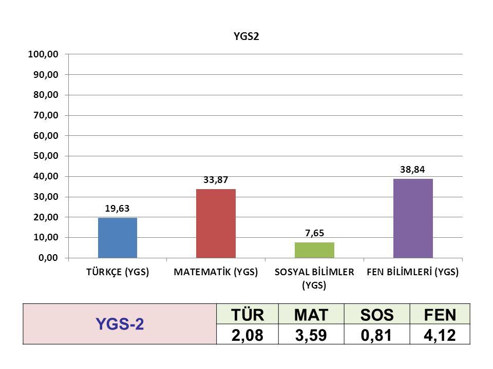 YGS-2 TÜRMATSOSFEN 2,083,590,814,12