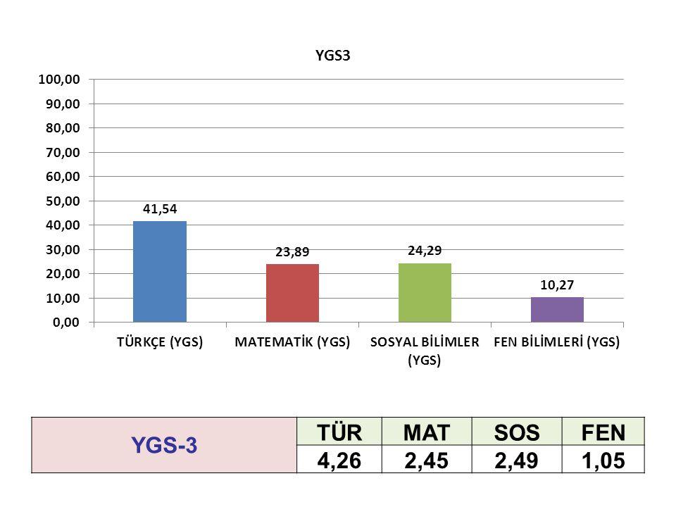 YGS-3 TÜRMATSOSFEN 4,262,452,491,05