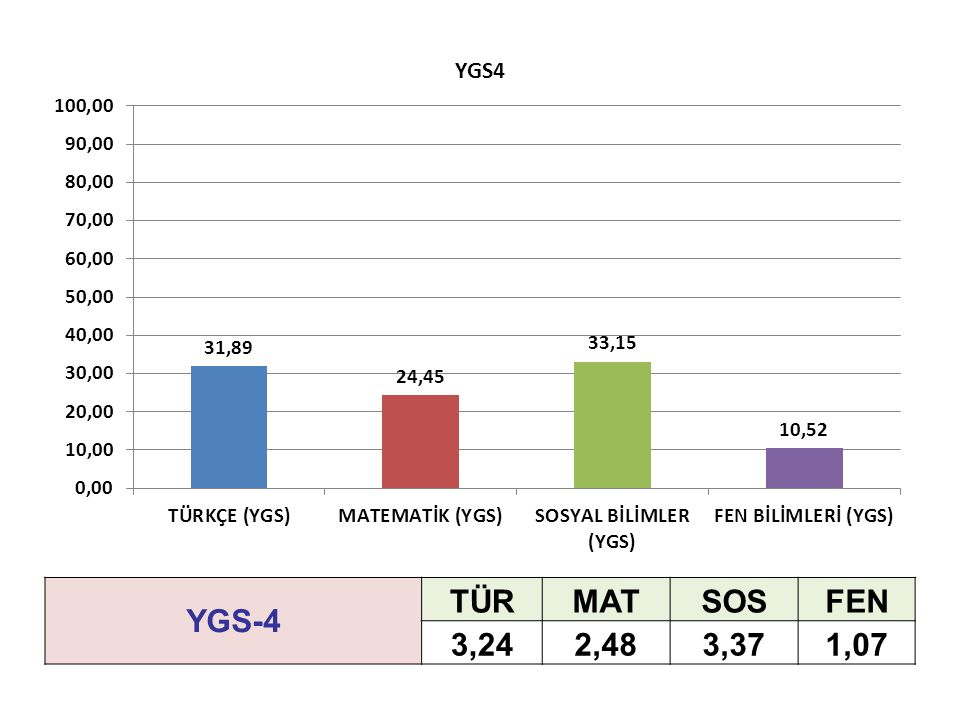 YGS-4 TÜRMATSOSFEN 3,242,483,371,07
