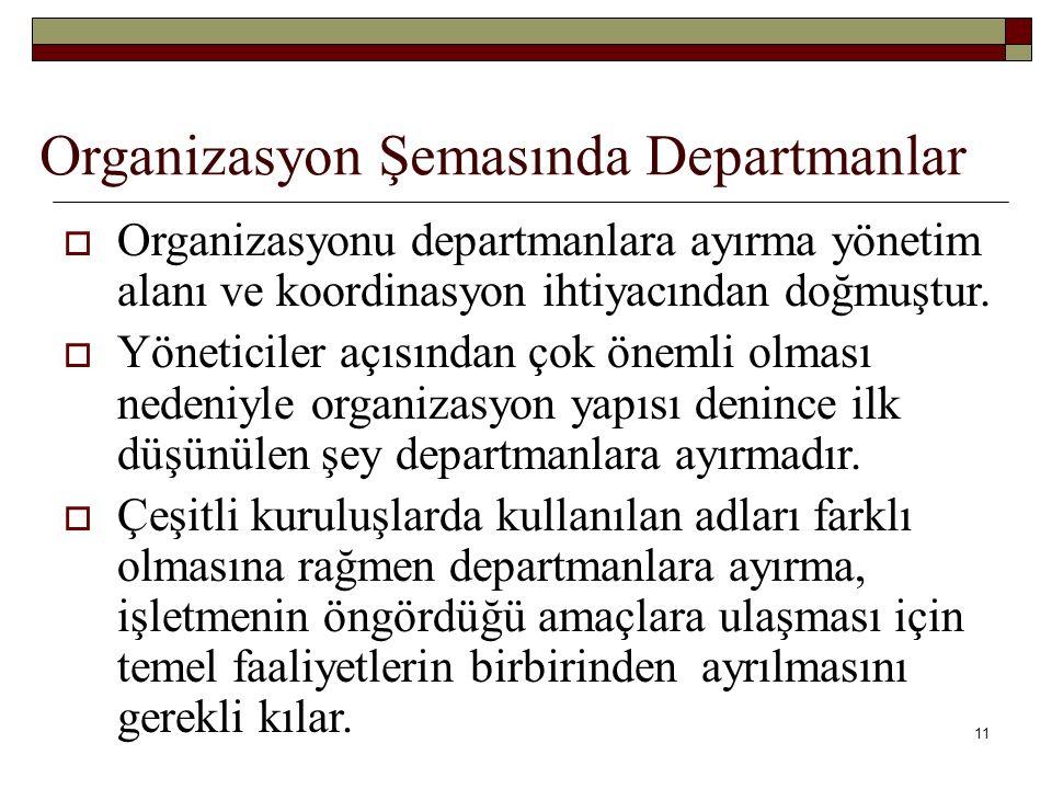 11 Organizasyon Şemasında Departmanlar  Organizasyonu departmanlara ayırma yönetim alanı ve koordinasyon ihtiyacından doğmuştur.