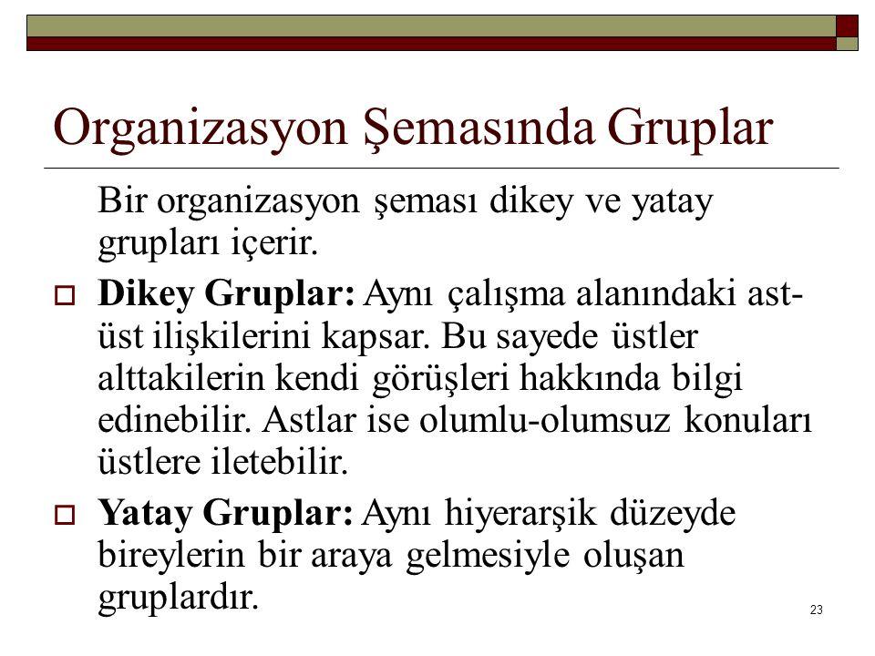 23 Organizasyon Şemasında Gruplar Bir organizasyon şeması dikey ve yatay grupları içerir.