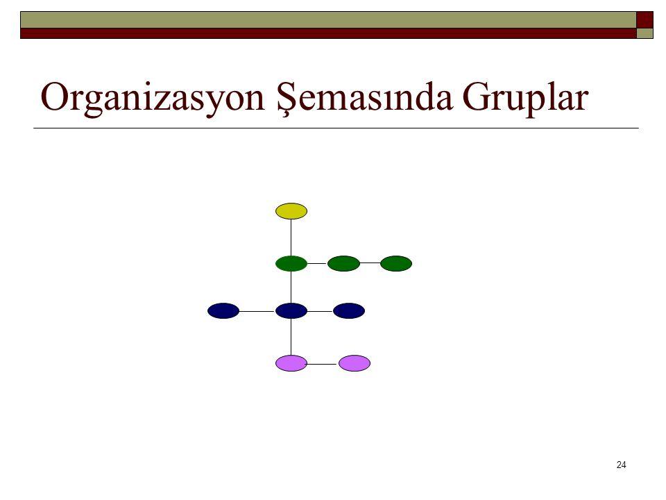 24 Organizasyon Şemasında Gruplar
