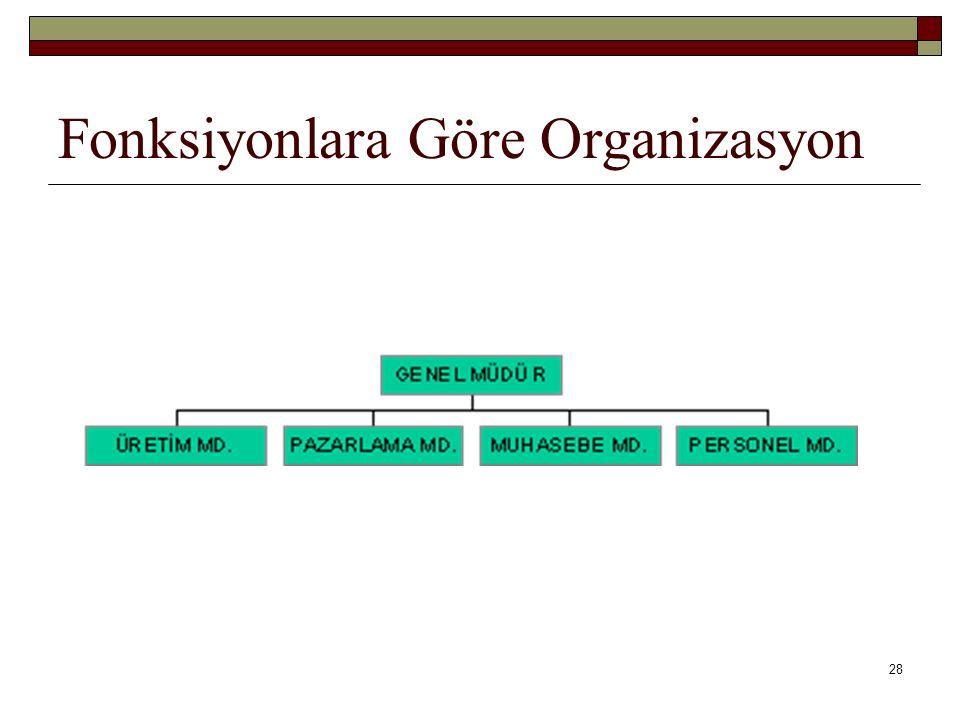 28 Fonksiyonlara Göre Organizasyon