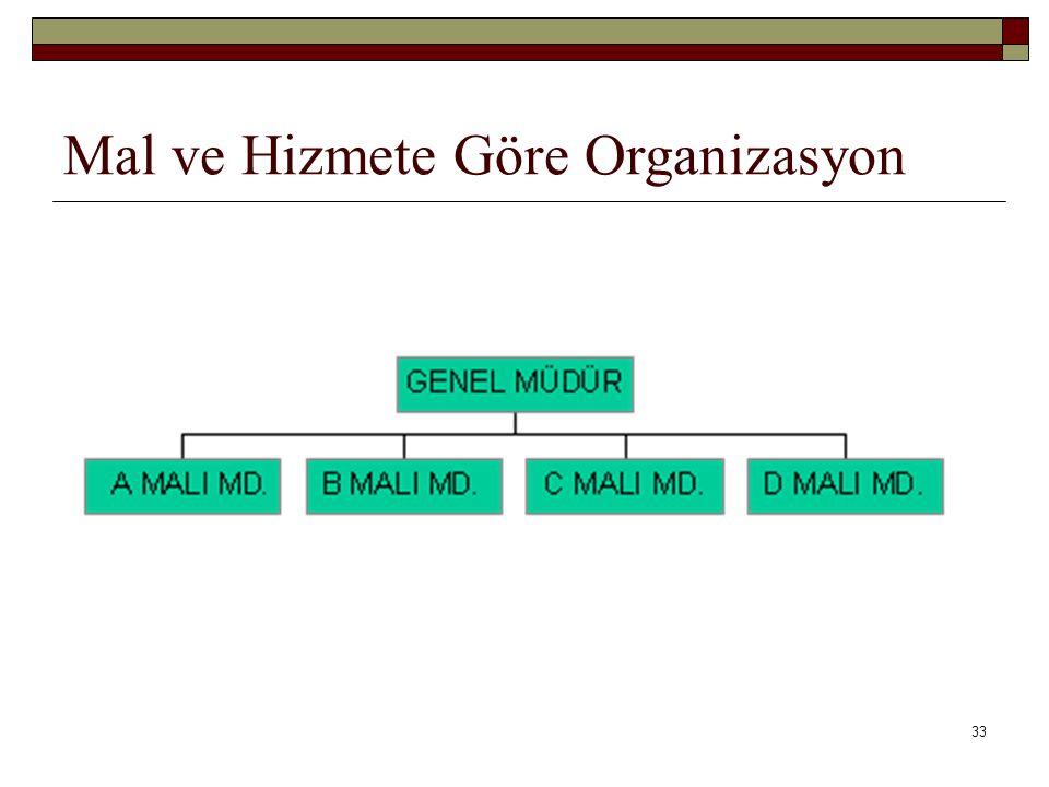 33 Mal ve Hizmete Göre Organizasyon