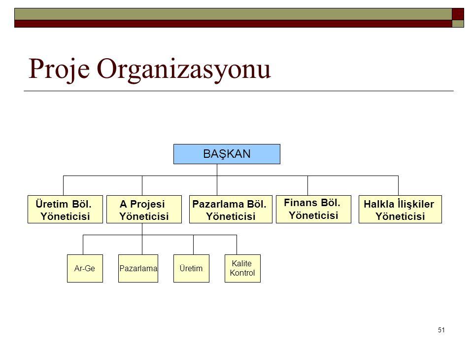 51 Proje Organizasyonu BAŞKAN Üretim Böl.