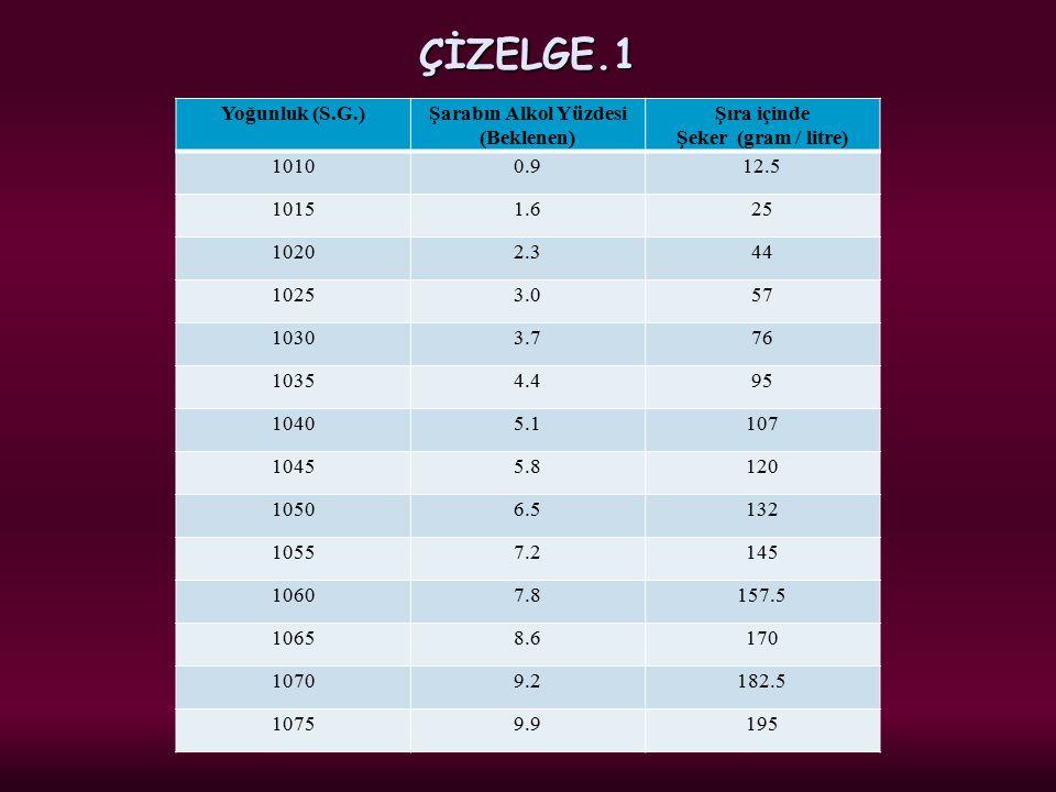 Yoğunluk (S.G.)Şarabın Alkol Yüzdesi (Beklenen) Şıra içinde Şeker (gram / litre) 10100.912.5 10151.625 10202.344 10253.057 10303.776 10354.495 10405.1