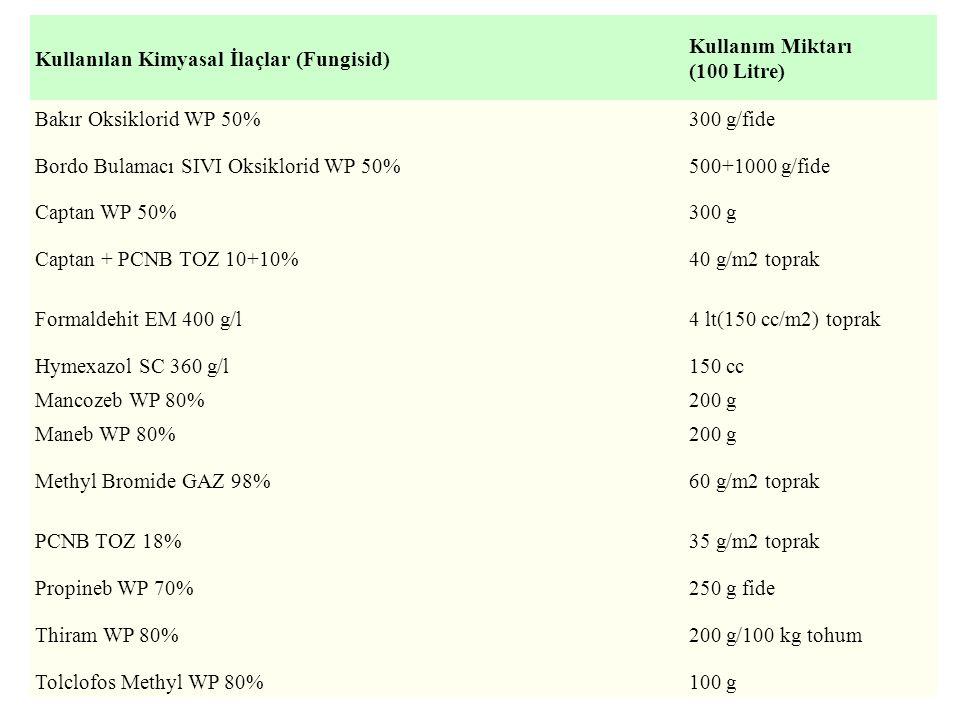 Kullanılan Kimyasal İlaçlar (Fungisid) Kullanım Miktarı (100 Litre) Bakır Oksiklorid WP 50%300 g/fide Bordo Bulamacı SIVI Oksiklorid WP 50%500+1000 g/fide Captan WP 50%300 g Captan + PCNB TOZ 10+10%40 g/m2 toprak Formaldehit EM 400 g/l4 lt(150 cc/m2) toprak Hymexazol SC 360 g/l150 cc Mancozeb WP 80%200 g Maneb WP 80%200 g Methyl Bromide GAZ 98%60 g/m2 toprak PCNB TOZ 18%35 g/m2 toprak Propineb WP 70%250 g fide Thiram WP 80%200 g/100 kg tohum Tolclofos Methyl WP 80%100 g