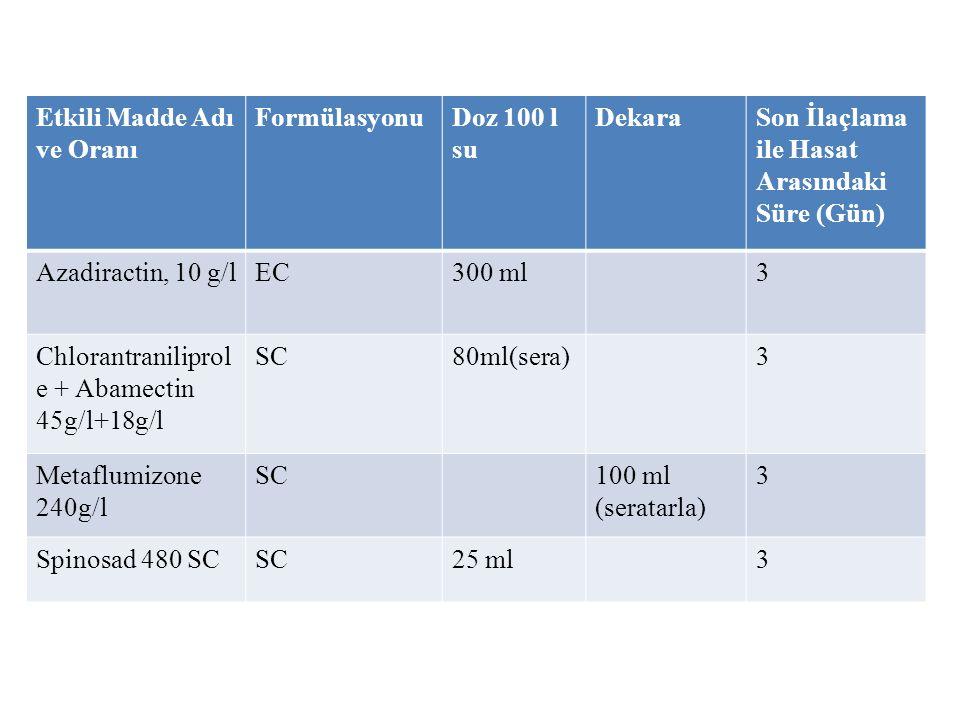 Etkili Madde Adı ve Oranı FormülasyonuDoz 100 l su DekaraSon İlaçlama ile Hasat Arasındaki Süre (Gün) Azadiractin, 10 g/lEC300 ml3 Chlorantraniliprol e + Abamectin 45g/l+18g/l SC80ml(sera)3 Metaflumizone 240g/l SC100 ml (seratarla) 3 Spinosad 480 SCSC25 ml3