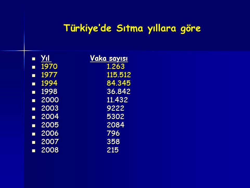 Türkiye'de Sıtma yıllara göre Yıl Vaka sayısı Yıl Vaka sayısı 19701.263 19701.263 1977115.512 1977115.512 199484.345 199484.345 199836.842 199836.842