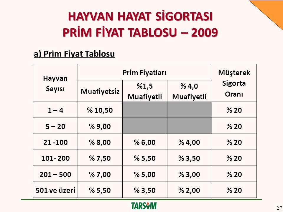 HAYVAN HAYAT SİGORTASI PRİM FİYAT TABLOSU – 2009 a) Prim Fiyat Tablosu Hayvan Sayısı Prim Fiyatları Müşterek Sigorta Oranı Muafiyetsiz %1,5 Muafiyetli