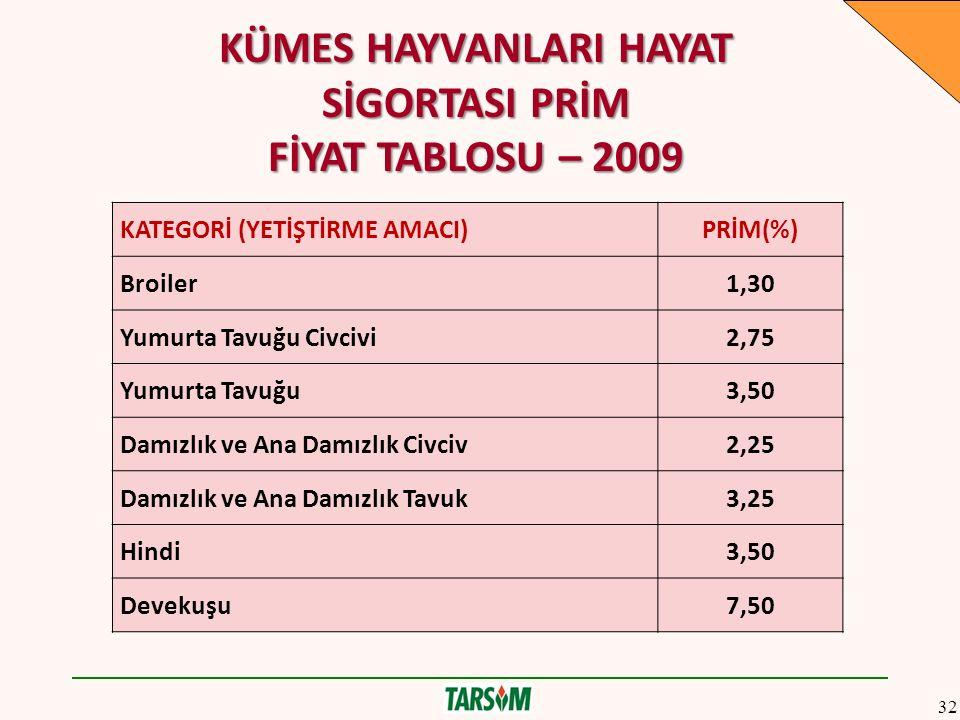 KÜMES HAYVANLARI HAYAT SİGORTASI PRİM FİYAT TABLOSU – 2009 KATEGORİ (YETİŞTİRME AMACI)PRİM(%) Broiler1,30 Yumurta Tavuğu Civcivi2,75 Yumurta Tavuğu3,5