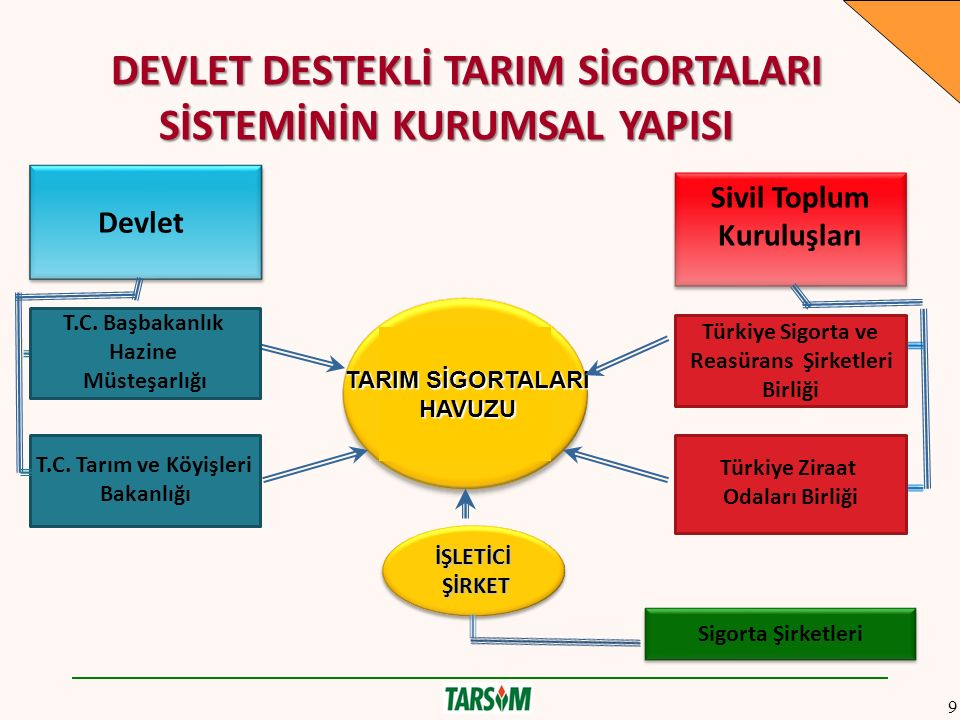 Türkiye Ziraat Odaları Birliği Türkiye Sigorta ve Reasürans Şirketleri Birliği DEVLET DESTEKLİ TARIM SİGORTALARI SİSTEMİNİN KURUMSAL YAPISI DEVLET DESTEKLİ TARIM SİGORTALARI SİSTEMİNİN KURUMSAL YAPISI TARIM SİGORTALARI HAVUZU HAVUZU İŞLETİCİ ŞİRKET ŞİRKETİŞLETİCİ T.C.