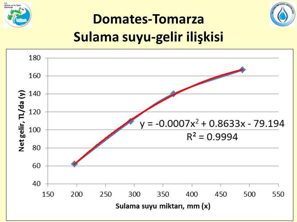 Domates-Tomarza Sulama suyu-gelir ilişkisi