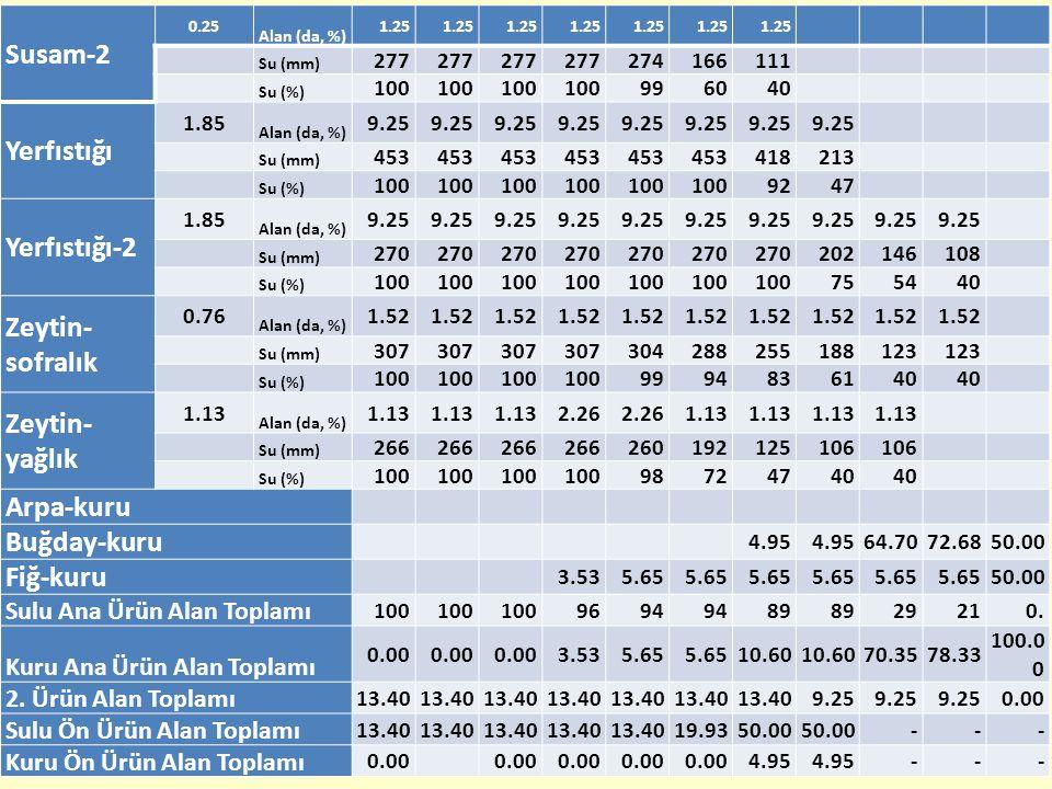 Susam-2 0.25 Alan (da, %) 1.25 Su (mm) 277 274166111 Su (%) 100 996040 Yerfıstığı 1.85 Alan (da, %) 9.25 Su (mm) 453 418213 Su (%) 100 9247 Yerfıstığı-2 1.85 Alan (da, %) 9.25 Su (mm) 270 202146108 Su (%) 100 755440 Zeytin- sofralık 0.76 Alan (da, %) 1.52 Su (mm) 307 304288255188123 Su (%) 100 9994836140 Zeytin- yağlık 1.13 Alan (da, %) 1.13 2.26 1.13 Su (mm) 266 260192125106 Su (%) 100 98724740 Arpa-kuru Buğday-kuru 4.95 64.7072.6850.00 Fiğ-kuru 3.535.65 50.00 Sulu Ana Ürün Alan Toplamı 100 9694 89 29210.