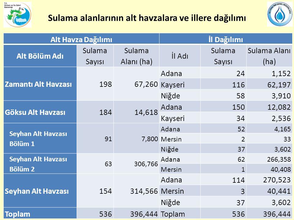 Sulama alanlarının alt havzalara ve illere dağılımı Alt Havza Dağılımıİl Dağılımı Alt Bölüm Adı Sulama Sayısı Sulama Alanı (ha) İl Adı Sulama Sayısı Sulama Alanı (ha) Zamantı Alt Havzası19867,260 Adana241,152 Kayseri11662,197 Niğde583,910 Göksu Alt Havzası18414,618 Adana15012,082 Kayseri342,536 Seyhan Alt Havzası Bölüm 1 917,800 Adana524,165 Mersin233 Niğde373,602 Seyhan Alt Havzası Bölüm 2 63306,766 Adana62266,358 Mersin140,408 Seyhan Alt Havzası154314,566 Adana 114 270,523 Mersin 3 40,441 Niğde 37 3,602 Toplam536396,444Toplam536396,444