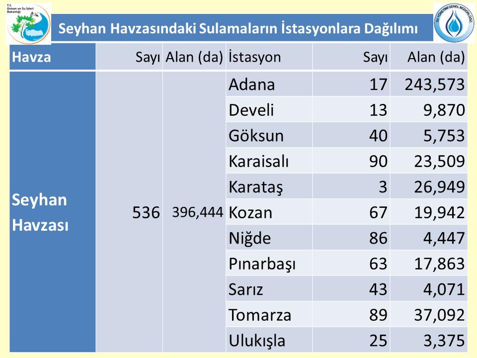 Seyhan Havzasındaki Sulamaların İstasyonlara Dağılımı HavzaSayıAlan (da)İstasyonSayıAlan (da) Seyhan Havzası 536 396,444 Adana 17243,573 Develi 139,87