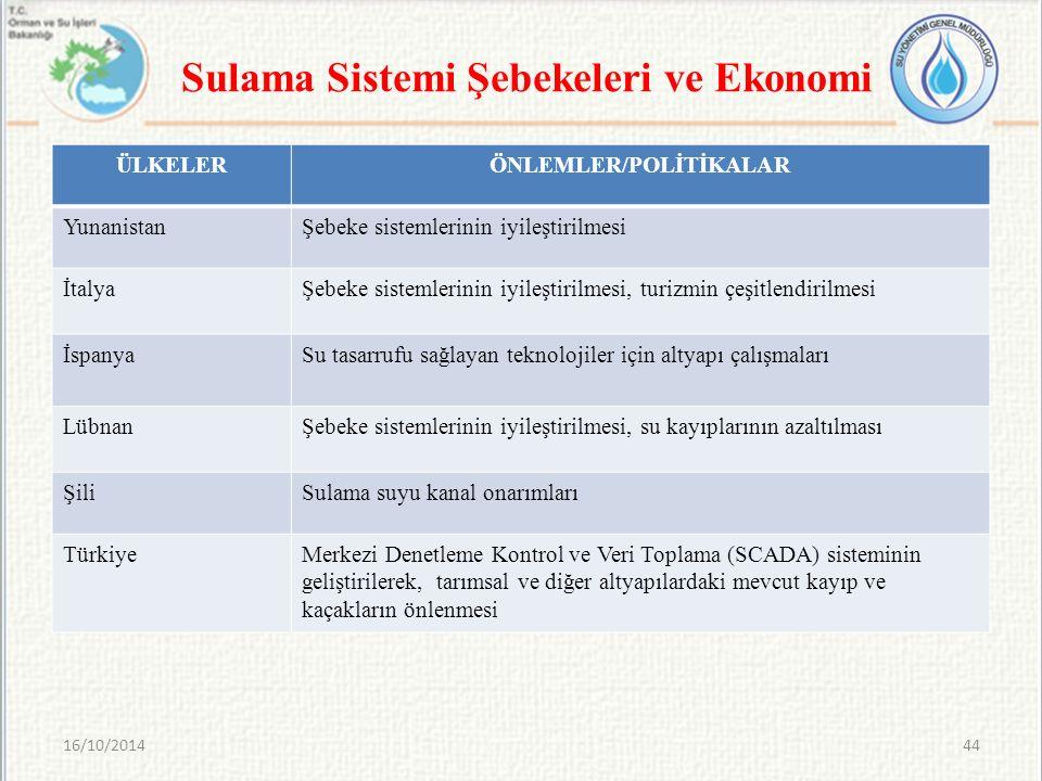 Sulama Sistemi Şebekeleri ve Ekonomi 16/10/201444 ÜLKELERÖNLEMLER/POLİTİKALAR YunanistanŞebeke sistemlerinin iyileştirilmesi İtalyaŞebeke sistemlerini