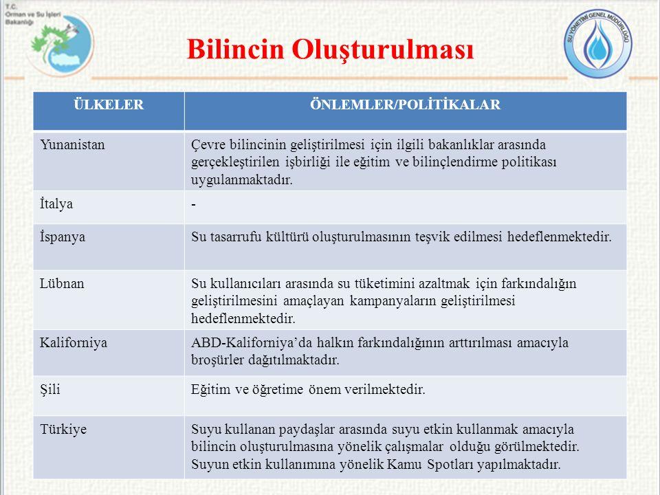 Bilincin Oluşturulması 16/10/201445 ÜLKELERÖNLEMLER/POLİTİKALAR YunanistanÇevre bilincinin geliştirilmesi için ilgili bakanlıklar arasında gerçekleşti