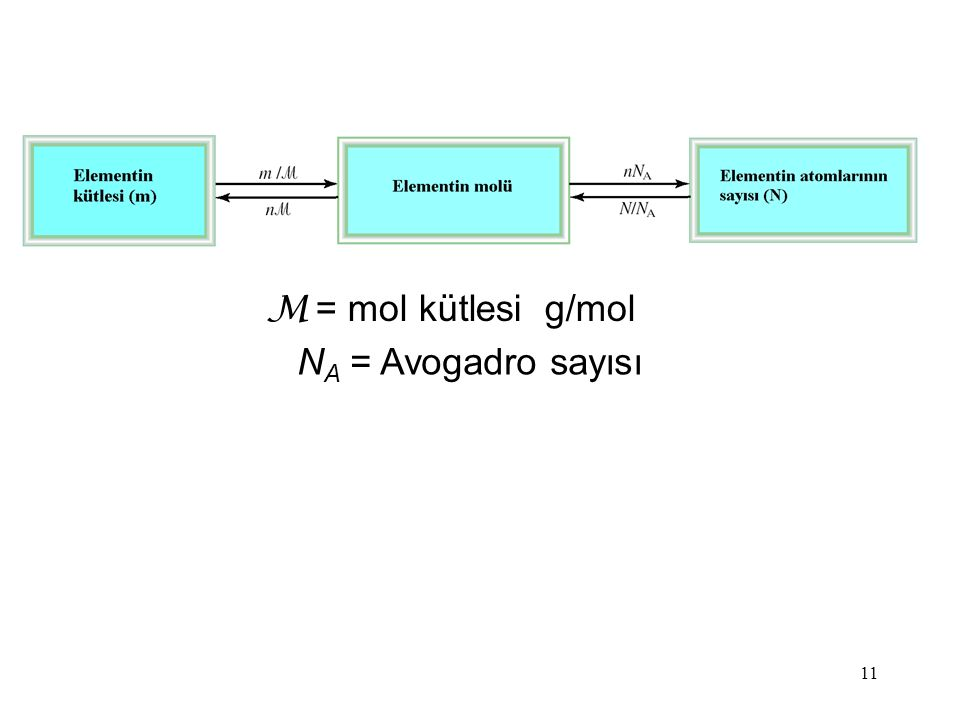11 M = mol kütlesi g/mol N A = Avogadro sayısı
