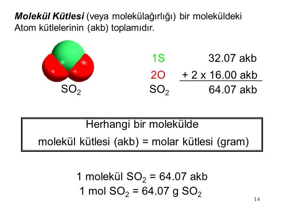 14 Molekül Kütlesi (veya molekülağırlığı) bir moleküldeki Atom kütlelerinin (akb) toplamıdır. 1S32.07 akb 2O+ 2 x 16.00 akb SO 2 64.07 akb Herhangi bi