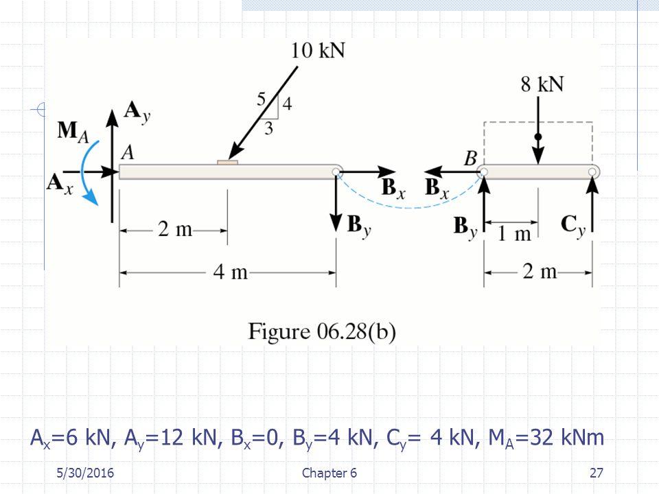 5/30/2016Chapter 627 A x =6 kN, A y =12 kN, B x =0, B y =4 kN, C y = 4 kN, M A =32 kNm