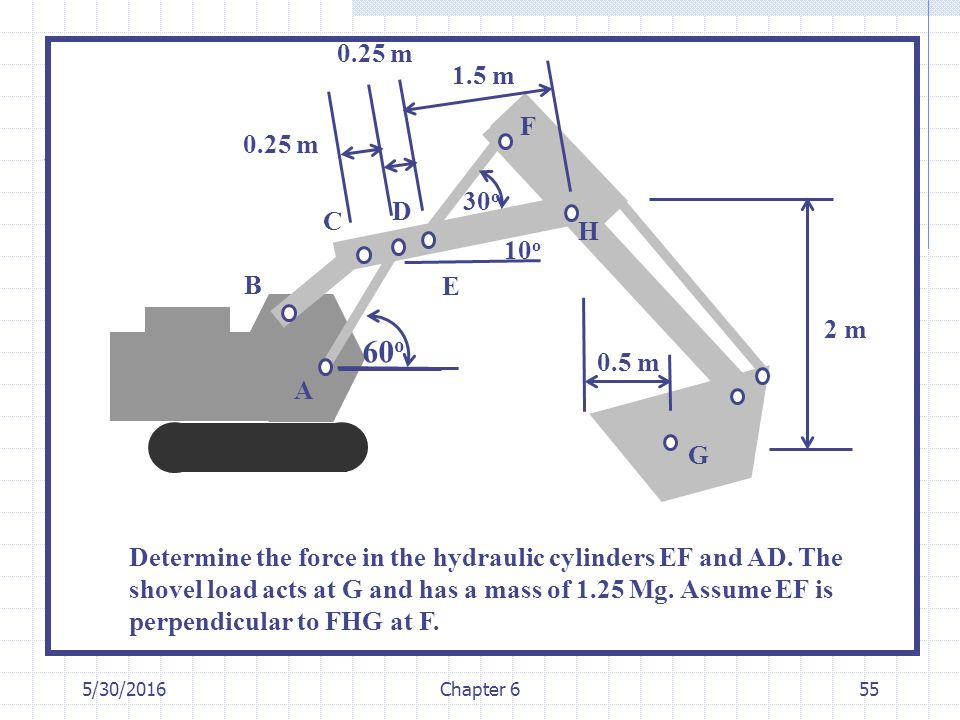 5/30/2016Chapter 655 60 o 30 o 0.5 m 2 m 1.5 m 0.25 m 10 o G H F E D C A B Determine the force in the hydraulic cylinders EF and AD. The shovel load a