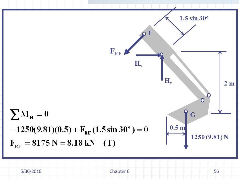 5/30/2016Chapter 656 0.5 m 2 m G HyHy F F EF 1250 (9.81) N HxHx 1.5 sin 30 o
