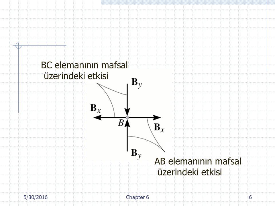 5/30/2016Chapter 66 BC elemanının mafsal üzerindeki etkisi AB elemanının mafsal üzerindeki etkisi