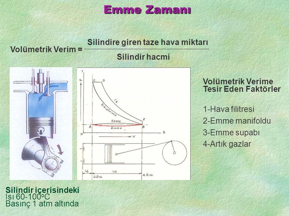 Emme Zamanı Silindir içerisindeki Isı 60-100 o C Basınç 1 atm altında Volümetrik Verime Tesir Eden Faktörler 1-Hava filitresi 2-Emme manifoldu 3-Emme