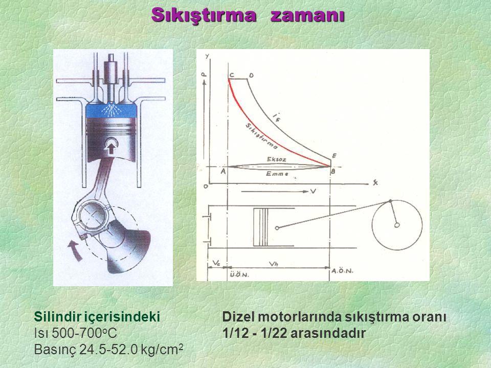 Sıkıştırma zamanı Silindir içerisindeki Isı 500-700 o C Basınç 24.5-52.0 kg/cm 2 Dizel motorlarında sıkıştırma oranı 1/12 - 1/22 arasındadır
