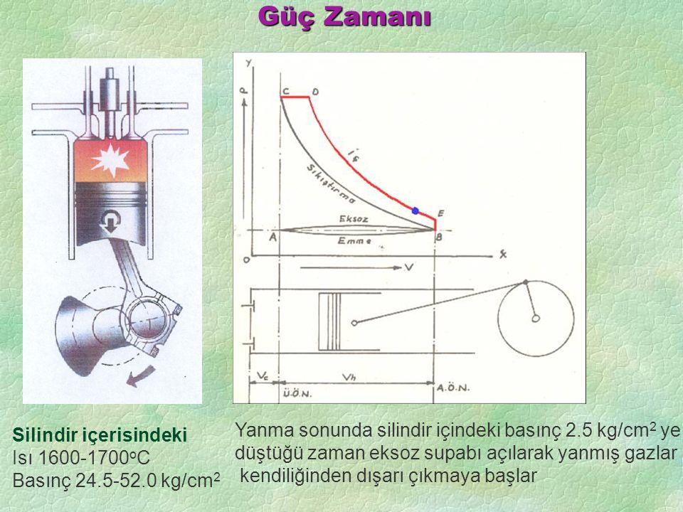 Güç Zamanı Silindir içerisindeki Isı 1600-1700 o C Basınç 24.5-52.0 kg/cm 2 Yanma sonunda silindir içindeki basınç 2.5 kg/cm 2 ye düştüğü zaman eksoz