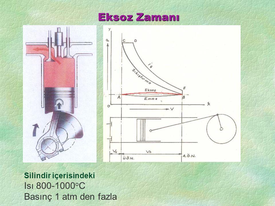 Eksoz Zamanı Silindir içerisindeki Isı 800-1000 o C Basınç 1 atm den fazla