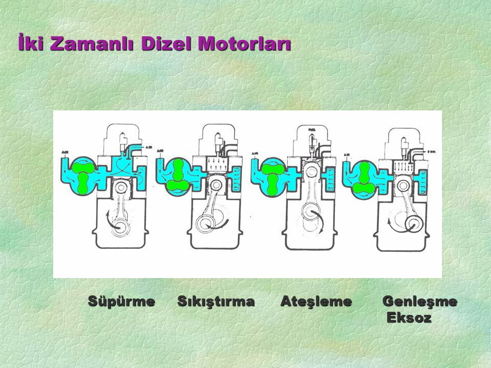 İki Zamanlı Dizel Motorları SüpürmeSıkıştırma Ateşleme Genleşme Eksoz Süpürme Sıkıştırma Ateşleme Genleşme Eksoz