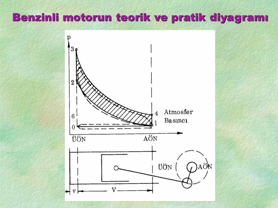 Benzinli motorun teorik ve pratik diyagramı