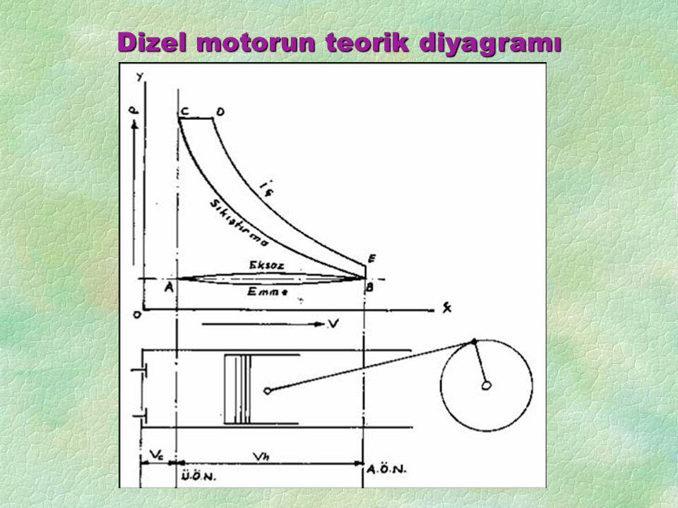 Dizel motorun teorik diyagramı