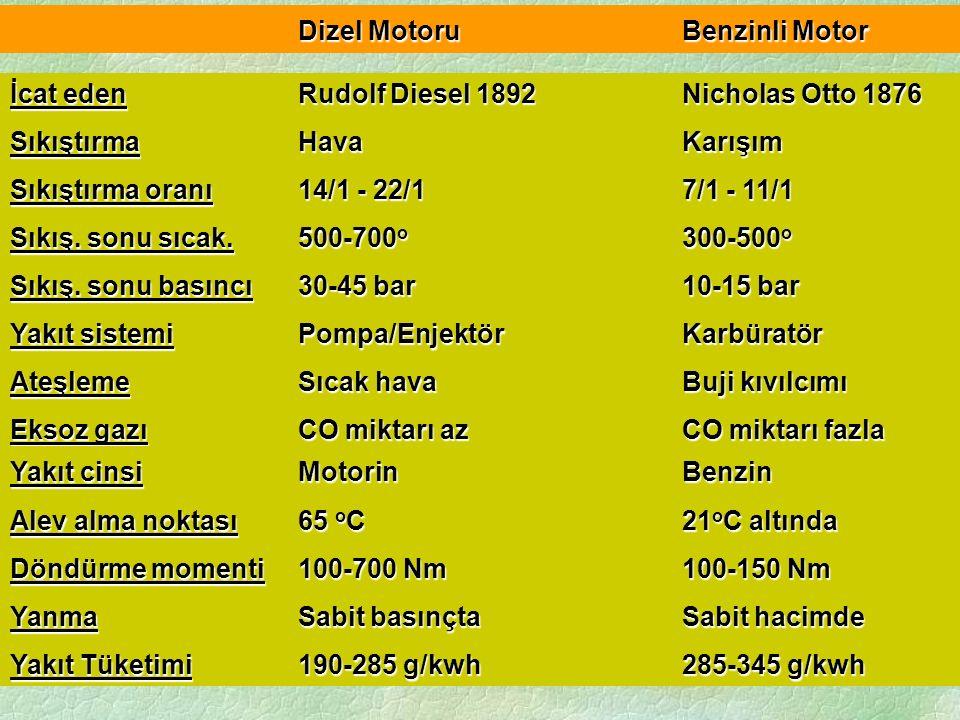 Dizel MotoruBenzinli Motor İcat eden Rudolf Diesel 1892Nicholas Otto 1876 Sıkıştırma HavaKarışım Sıkıştırma oranı 14/1 - 22/17/1 - 11/1 Sıkış. sonu sı