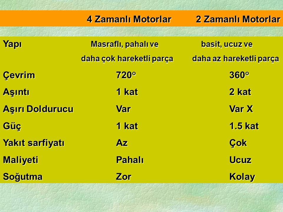 4 Zamanlı Motorlar 2 Zamanlı Motorlar Yapı Masraflı, pahalı ve basit, ucuz ve daha çok hareketli parça daha az hareketli parça daha çok hareketli parç