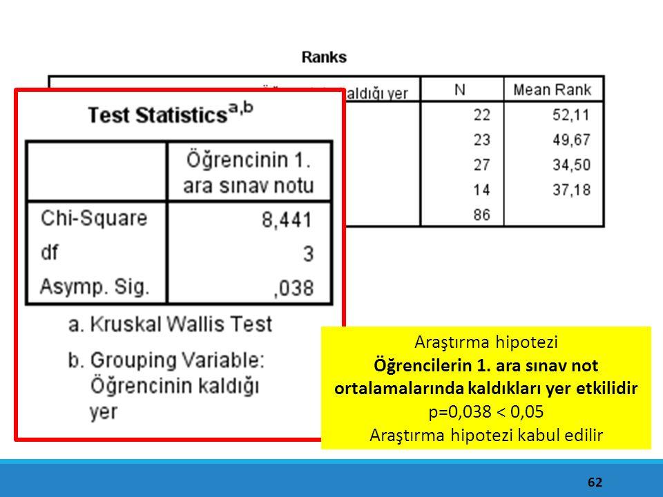62 Araştırma hipotezi Öğrencilerin 1. ara sınav not ortalamalarında kaldıkları yer etkilidir p=0,038 < 0,05 Araştırma hipotezi kabul edilir
