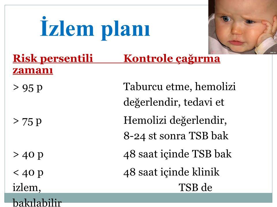 İzlem planı Risk persentili Kontrole çağırma zamanı > 95 pTaburcu etme, hemolizi değerlendir, tedavi et > 75 pHemolizi değerlendir, 8-24 st sonra TSB