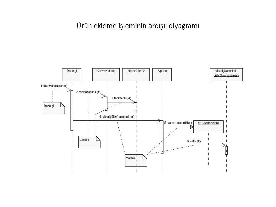 Ürün ekleme işleminin ardışıl diyagramı